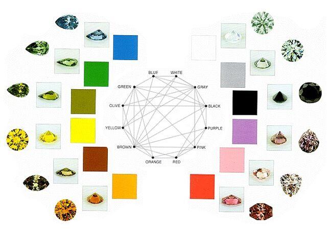 File:Diamond Colors.jpg
