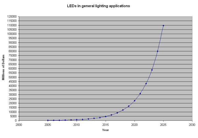File:LEDlight.PNG