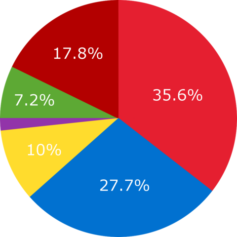 File:PieChart.png