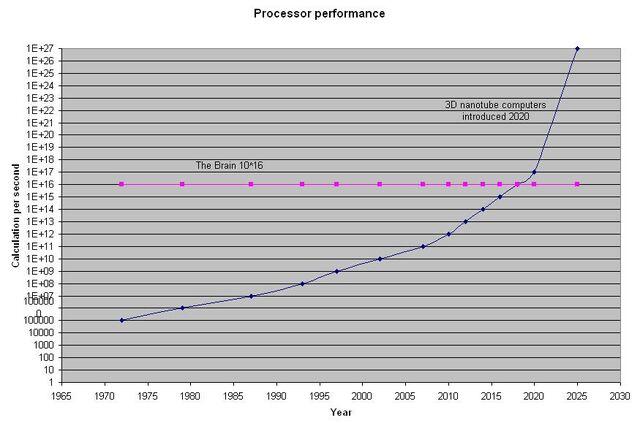 File:Processor performance.JPG