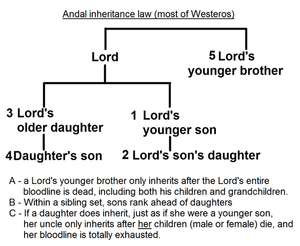 File:Andal inheritance law.png