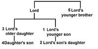 Lordship