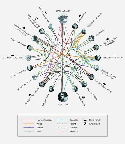 File:NYTimes and HBO Infographic - Targaryen and Stark.jpg