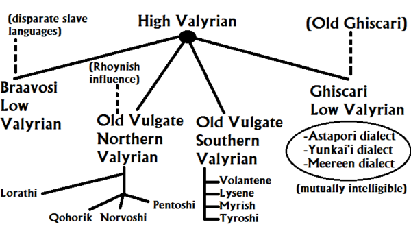 Valyrian Conjectural