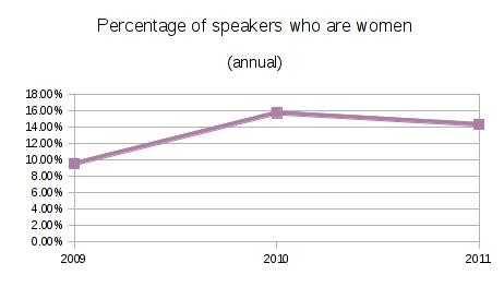 File:SELF women graph.png