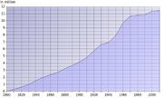 Population Growth Ohio