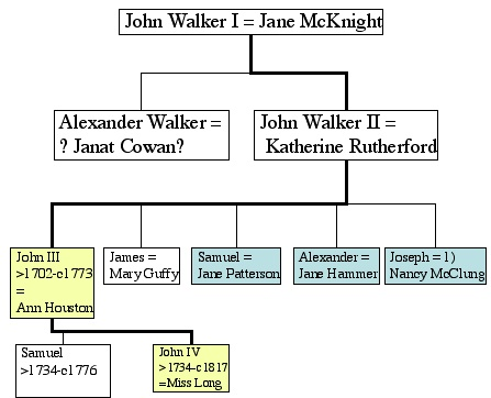 JohnWalkerIVLineage