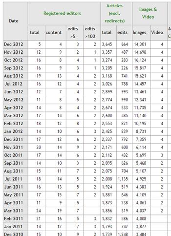 StatsWikiaStatisticsmay2012p1
