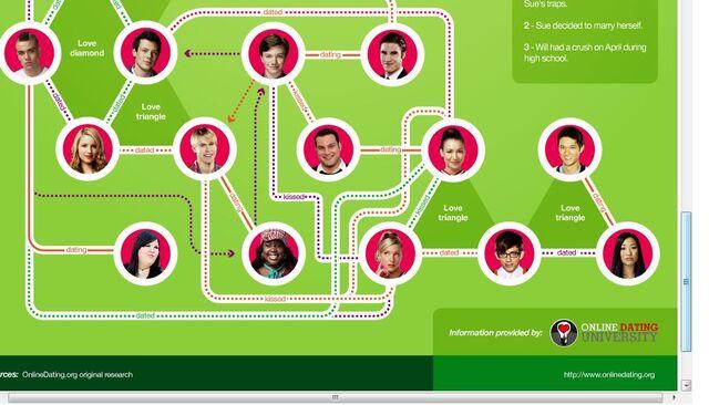File:Glee relationship chart 3.jpg