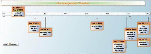File:TGWT Timeline.jpg
