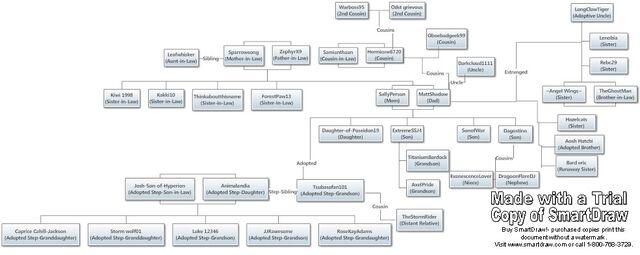 File:Matt's Family Tree.jpg