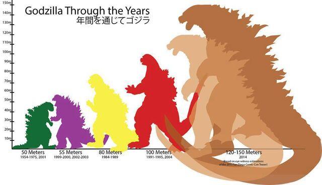 File:Legendary Pictures Godzilla Size Chart.jpg