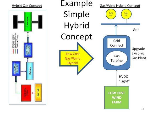 File:Hybrid Concept 1.jpg