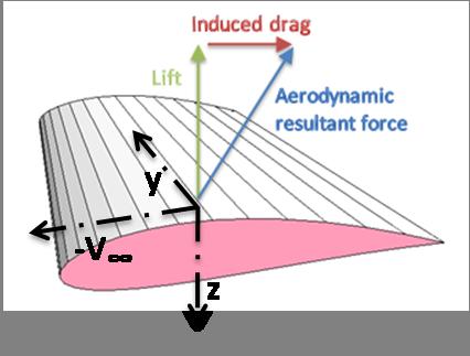Fuselage Induced Drag Lift-induced Drag 6
