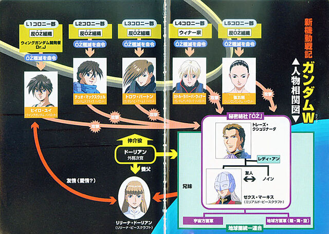 File:New Mobile Report Gundam Wing Novel6.jpg