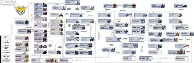 File:00 Gundam Geneaology Chart.jpg