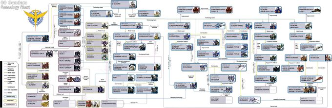 00 Gundam Geneaology Chart