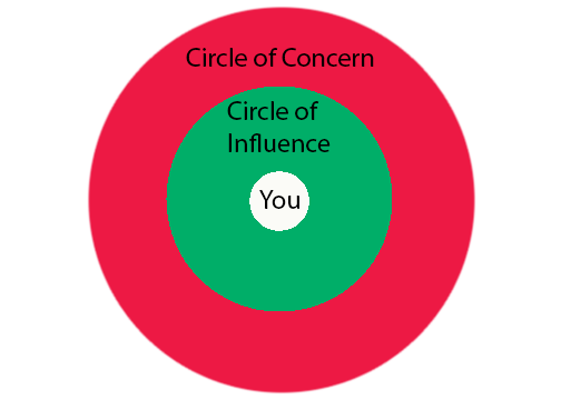 circle of influence covey pdf