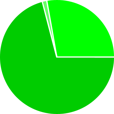 File:Demographic Chart - Usage.png