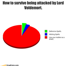 Funny-graphs-how-to-survive-being-attacked-by-lord-voldemort