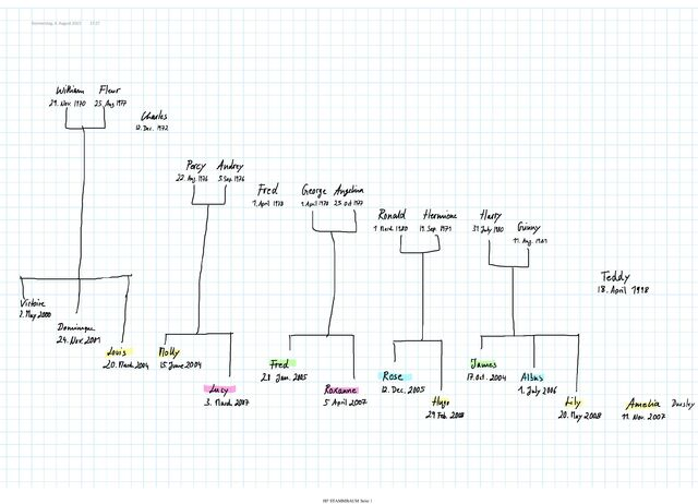 File:Family Tree HP.jpg