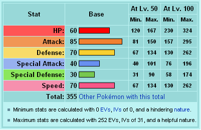 Crysine base stats
