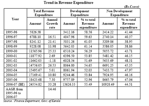 expenditures and revenues matrix example Glossary:government revenue and expenditure jump to: navigation , search the gfs presentation in order to achieve consistency between on the one hand the national.