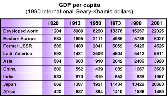 GDP percapita