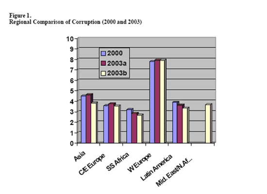 Regional Comparison of Corruption