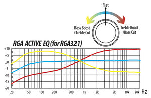 RGA321 Active EQ
