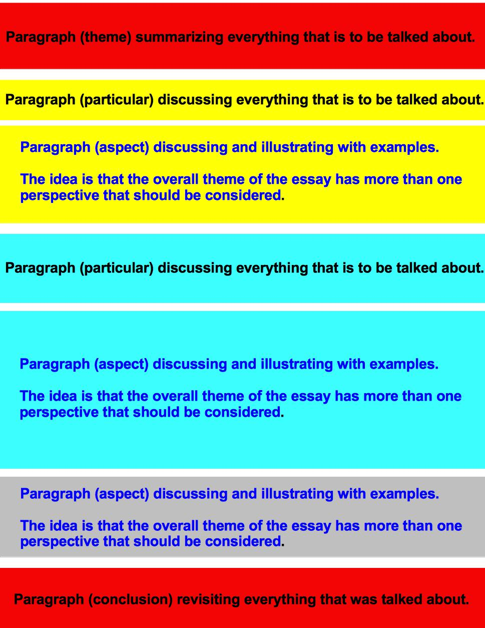 essay structure persuasive essay outline essay writing structure ...