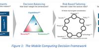 Mobile Computing Decision Framework