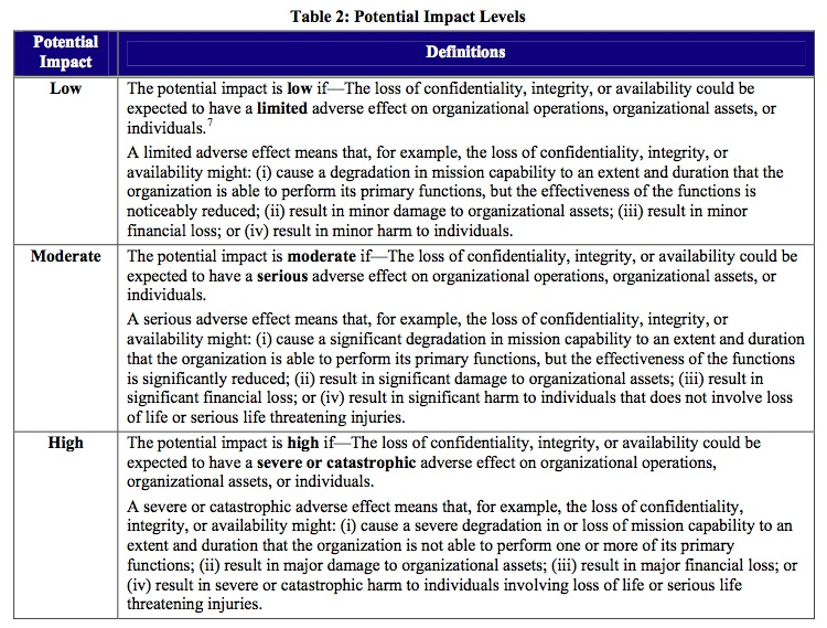 FIPS 199 | The IT Law Wiki | Fandom powered by Wikia
