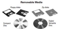 Removable media
