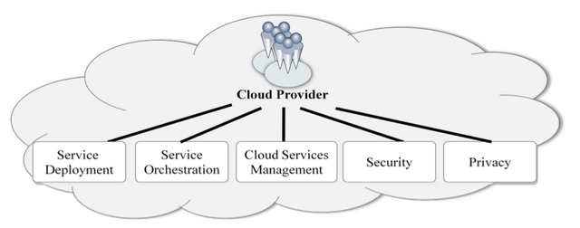 File:Cloudprovider.png