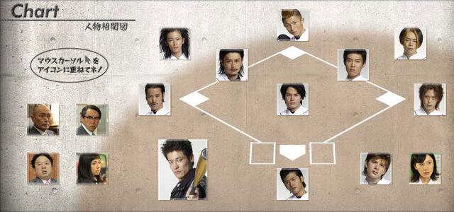 File:Rookies-chart.jpg