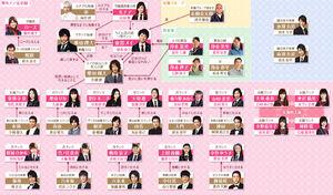 Mei-chan no Shitsuji chart