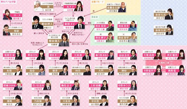 File:Mei-chan no Shitsuji chart.jpg