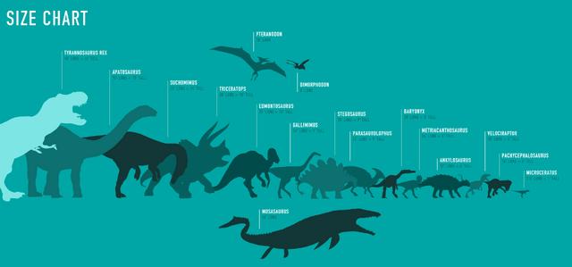File:Jurassic World Size Chart.png