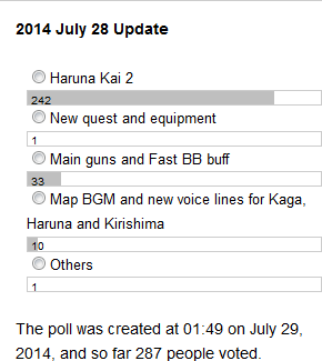 PollResult 2014 Jul 28 Update