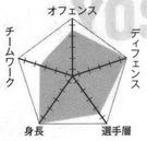 Yosen chart