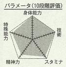 Murasakibara chart