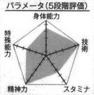 Kagetora player chart