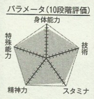 Akashi chart
