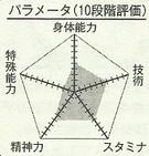 Fukuda chart