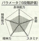 Seto chart