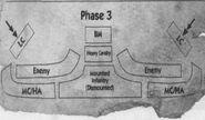 UOS, Third phase