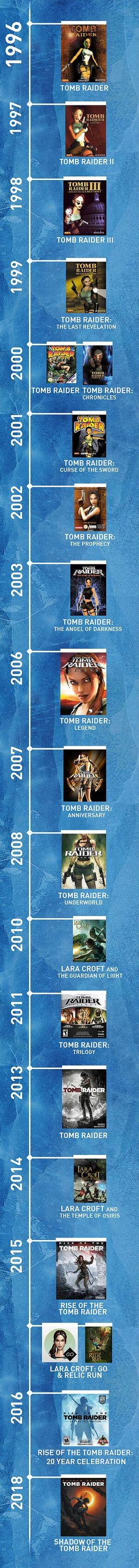 Tomb Raider Timeline