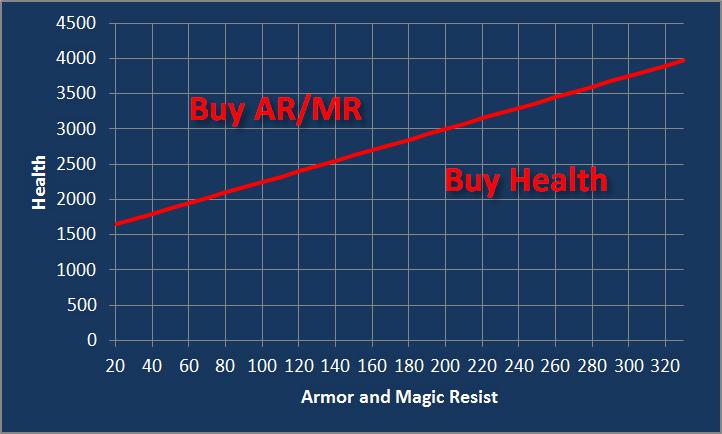 Willb32764 LOL Health vs armor magic resist6