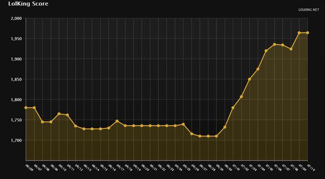 File:Sagee Prime Elo Graph Platinum S3.jpg